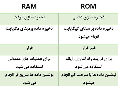 جدول تفاوت رم و رام