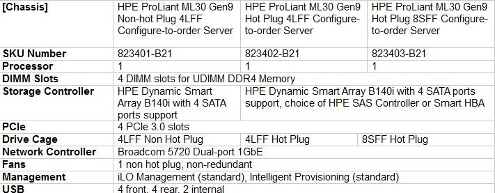 مشخصات سرور ML30 Gen9 شرکت نیک اندیشان