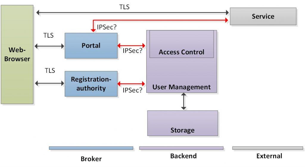 فاوت پروتکل SSL با پروتکل TLS