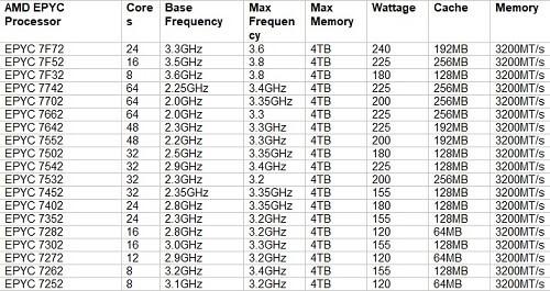 خرید سرور HPE ProLiant DL385 Gen10 Plus Server
